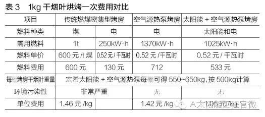 太阳能资讯:工程技术 太阳能+空气源热泵烟叶密闭式烘烤技术分析